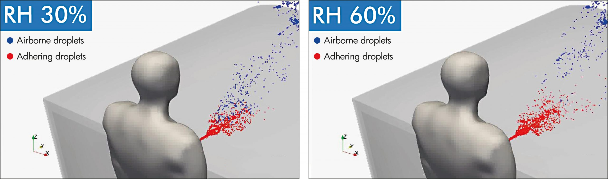 VERIFICATION OF AIRBORNE DROPLET PARTICLE DEPENDENCE ON HUMIDITY